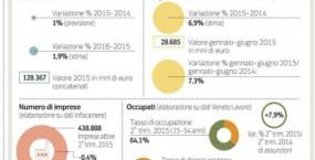 Export- il Veneto è la prima regione in Italia a ripartire